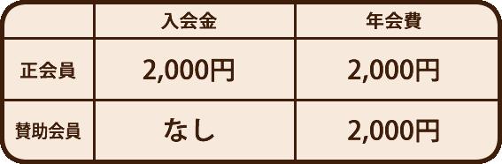 正会員:入会金2千円、年会費2千円 賛助会員:年会費2千円